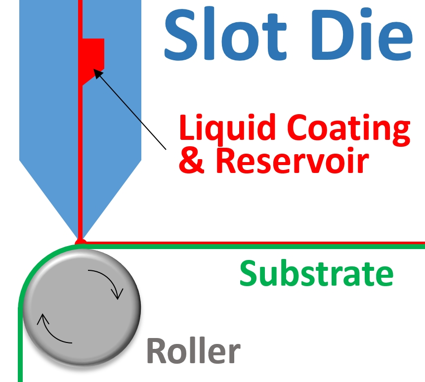 slot die coating